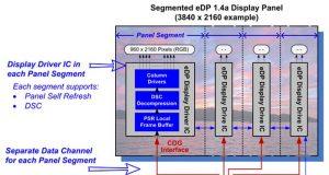 Новый стандарт VESA Embedded DisplayPort 1.4a с поддержкой 8K