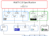 Спецификации HbbTV 2.0: теперь с HTML5, Ultra HD и HEVC
