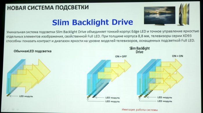Технология светодиодной подсветки экрана Slim Backlight Drive в новых телевизорах BRAVIA 2016 года