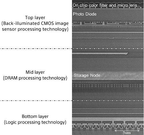 3-слойный CMOS-сенсор Sony с DRAM и поддержкой 960fps