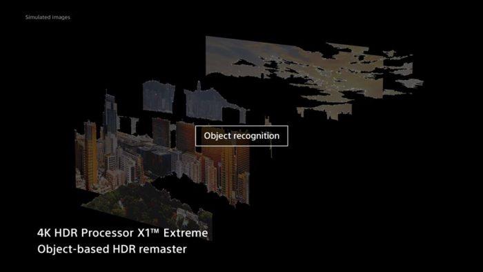 HDR-ремастеринг на основе объектов,
