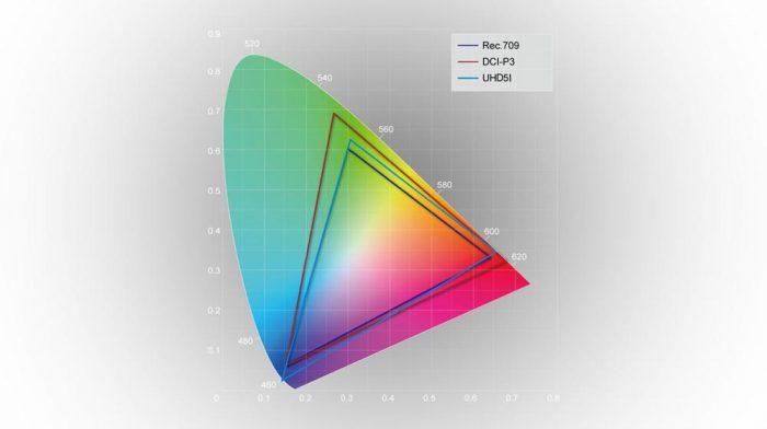 Охват цветовой гаммы проектора Optoma UHD51